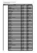 Liste_Liegenschaften FV 2011 - Immobilien Basel-Stadt - Seite 3