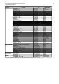 Liste_Liegenschaften FV 2011 - Immobilien Basel-Stadt - Seite 4