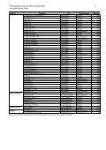 Liste_Liegenschaften FV 2009 - Immobilien Basel-Stadt - Page 4