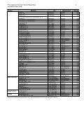 Liste_Liegenschaften FV 2008 - Immobilien Basel-Stadt - Page 4