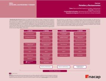 HOTELES Y RESTAURANTES.fh11 - Inacap