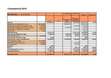 Finanzbericht 2010 - Indienhilfe Herrsching