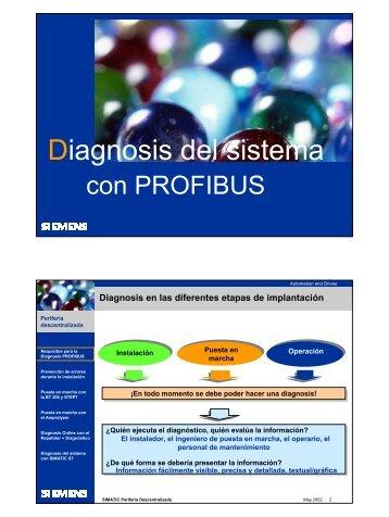 Diagnosis del sistema - Info PLC