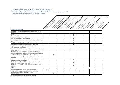 MFG5_Anregungen_der_Buerger_nach_Themenbloecken_131209.pdf
