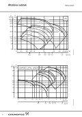 Grundfos 100-as sorozat - Page 6