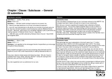 Chapter / Clause / Subclause – General 22 submitters - Waikato ...