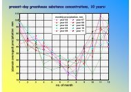 present-day greenhouse substance concentrations, 10 years: