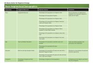 Sustainable Community Primary Indicators - sacog