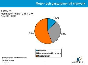Motor- och gasturbiner till kraftverk - Wärtsilä
