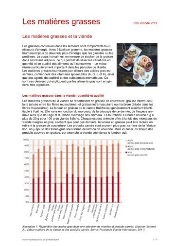 Les matières grasses et la viande - Schweizer Fleisch