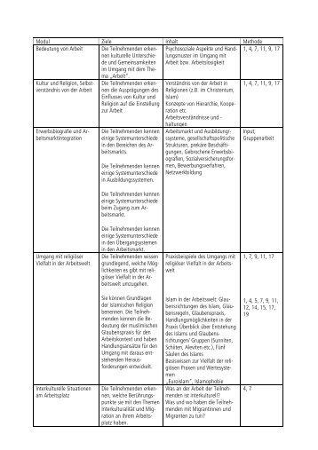 die vollständige Tabelle mit Zielen, Inhalten und ... - Migration-online