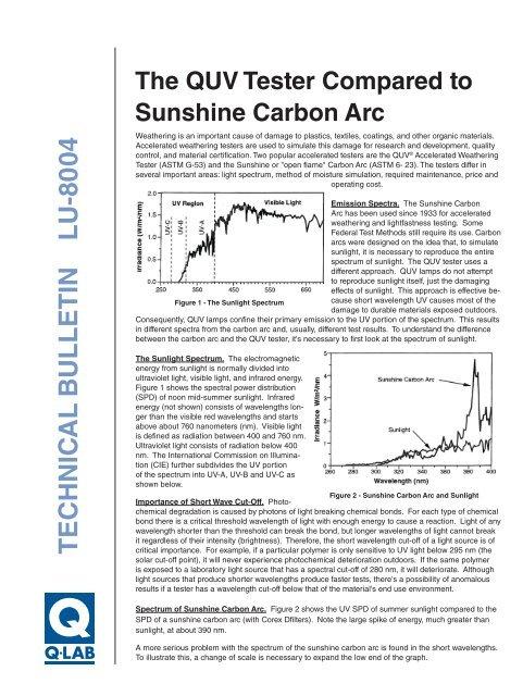 QUV vs  Sunshine Carbon Arc - Q-Lab