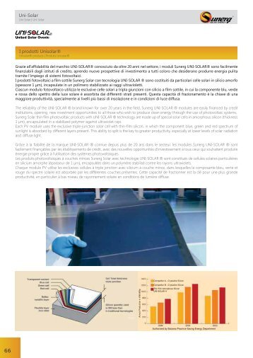 Uni-Solar I prodotti Unisolar®