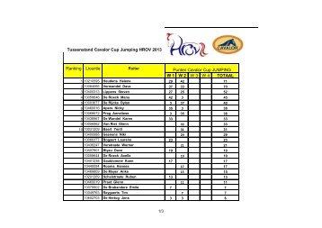 Ranking Licentie W 1 W 2 W 3 W 4 TOTAAL Punten Cavalor ... - VLP