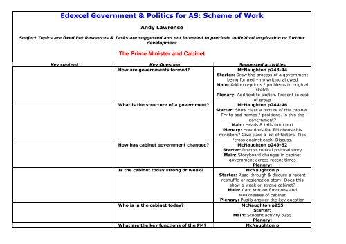 Edexcel Government Politics For As
