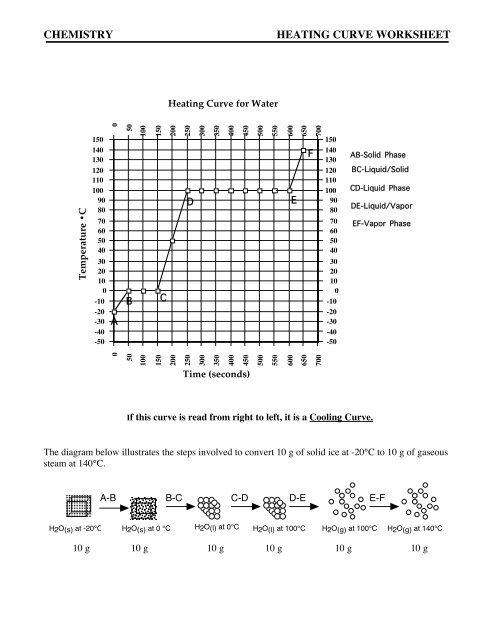 Chemistry Heating Curve Worksheet Comcast Net