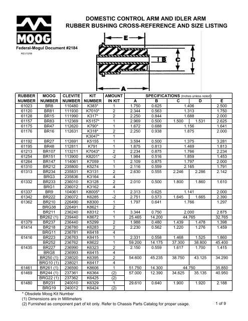 Moog K8615 Control Arm Bushing Kit Federal Mogul