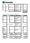 Vuonna 2010 tukea saaneet hankkeet Hankkeita ... - Finnpartnership - Page 4