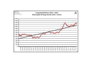 Entwicklung der Langzeitarbeitslosigkeit - Sviluppo della ...