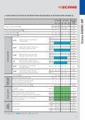 Sistema ADVANCE GRP - Scame Parre S.p.A. - Page 7