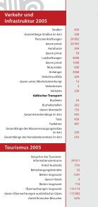 Tartu in fakten 2006 - Seite 6