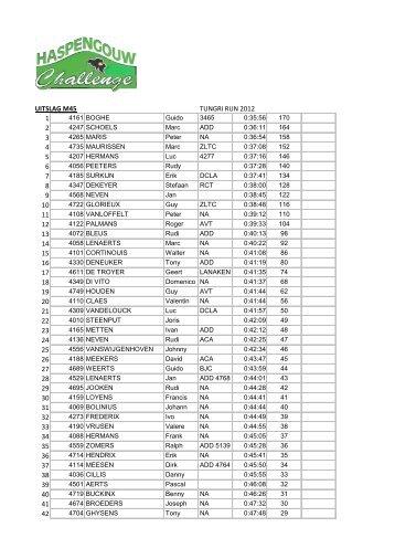 uitslag m45 tungri run 2012 1 2 3 4 5 6 7 8 9 10 11 12 13 14 15 16 ...