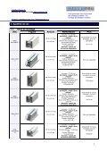 Portefeuille de produits Solar - Page 5