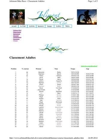 Classement Adultes - Kevin Biehl