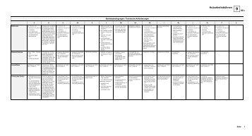 Betriebsbedingungen / Technische Anforderungen