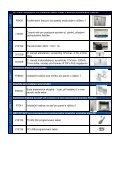 TELSYCO IP DP a PBX DP přehled dostupných položek - Page 2