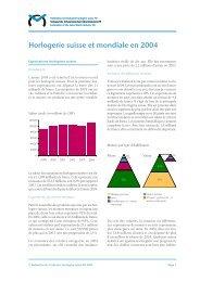 Horlogerie suisse et mondiale en 2004