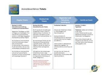 Anmeldeverfahren Tickets