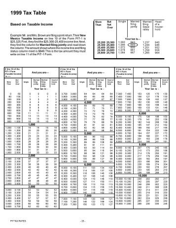 2013 tax rates, schedules, and contribution limits