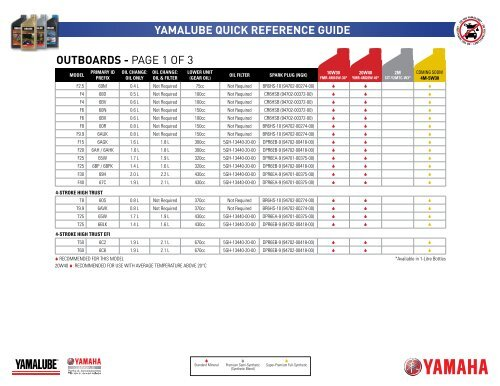 Yamalube Quick Reference Guide Outboards Yamaha