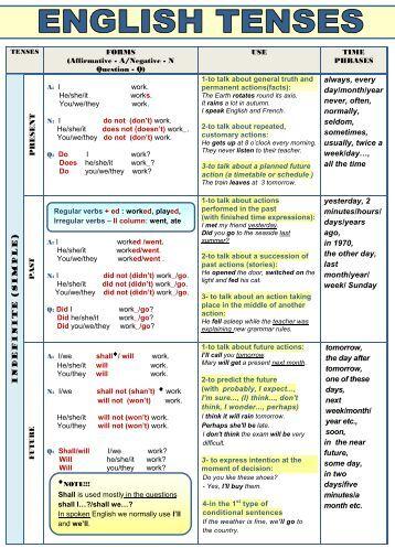 all english tenses - table - englishcenter.cz