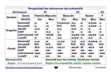 RUSSE - DECLINAISONS - Langue russe