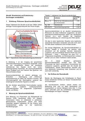 Akustik: Brandschutz und Evakuierung – Durchsagen verständlich ...