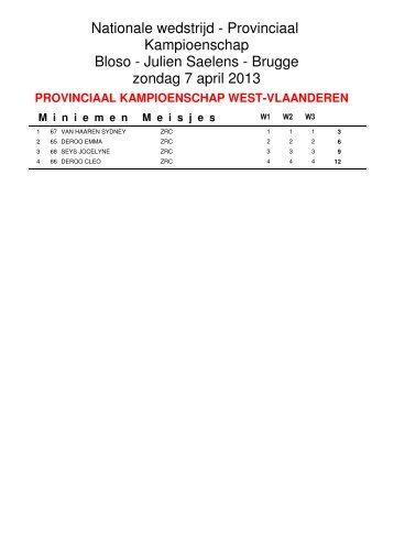 resultaten provinciaal kampioenschap - Inline Team Brugge