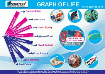 Graph of Life 29,Feb 2012 - QUADRATIC FINANCIALS