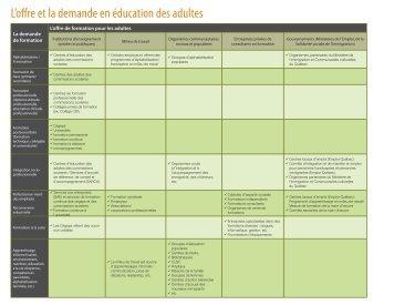 L'offre et la demande en éducation des adultes