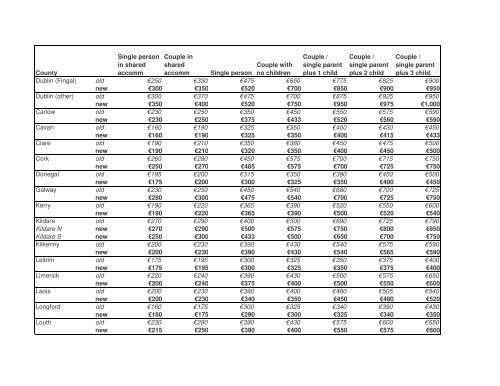 Rent Supplement Maximum Rent Limits 2013 - Threshold