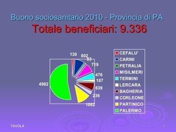ISTAT 2010 – Popolazione over 65 residente in Sicilia: 928.359