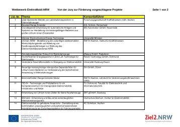 Übersicht über die zur Förderung vorgeschlagenen ... - Ziel2.NRW