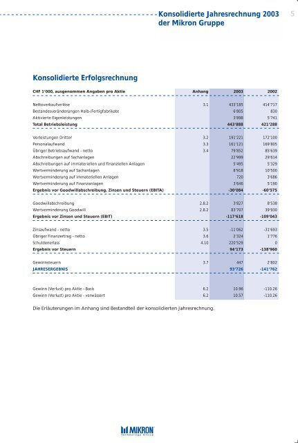Engineering Intelligence for Customer Productivity Finanzielle - Mikron