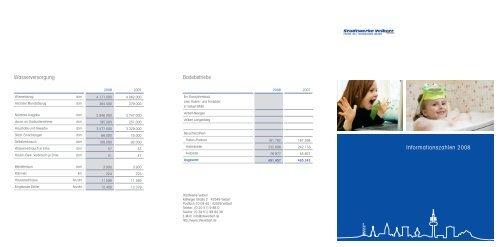 Infozahlen für das Jahr 2008 - Stadtwerke Velbert