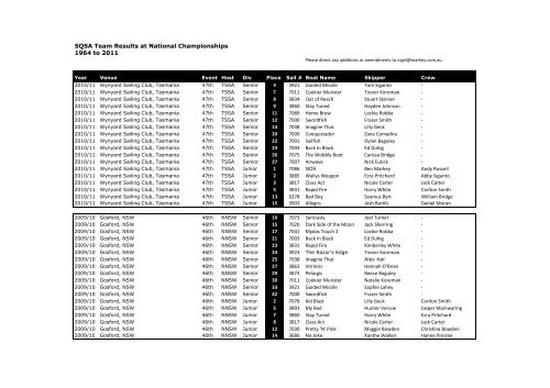 SQSA Team Results at National Championships 1964 to 2011