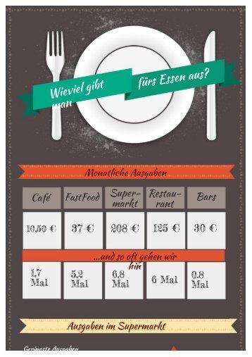 Wieviel gibt man fürs Essen aus?