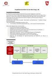 Projektfondsrichtlinie des Markt Haag - Markt Haag i. OB