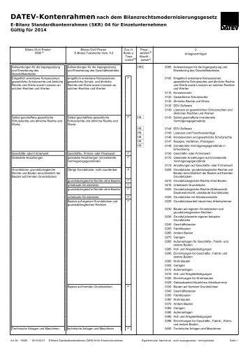 Grundsätze Der Verbuchung Datev Buchhaltungen Skr 04
