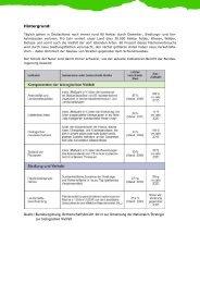 Hintergrund zur Bundeskompensationsverordnung